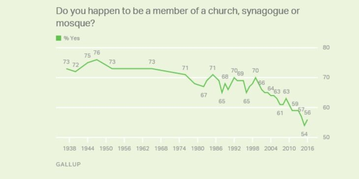 Gallup on religious affliation
